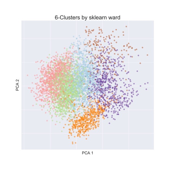 Ward pca clusters