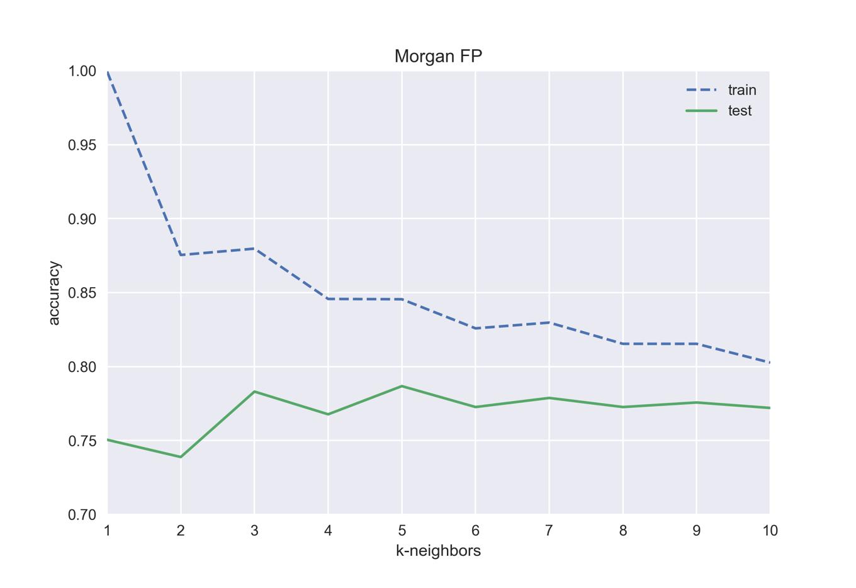 MorganFP