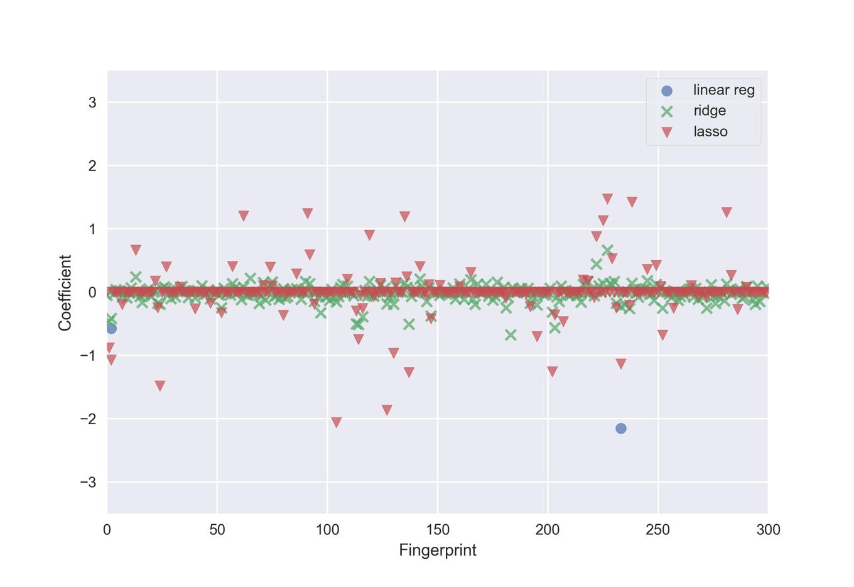 Linear model comparison