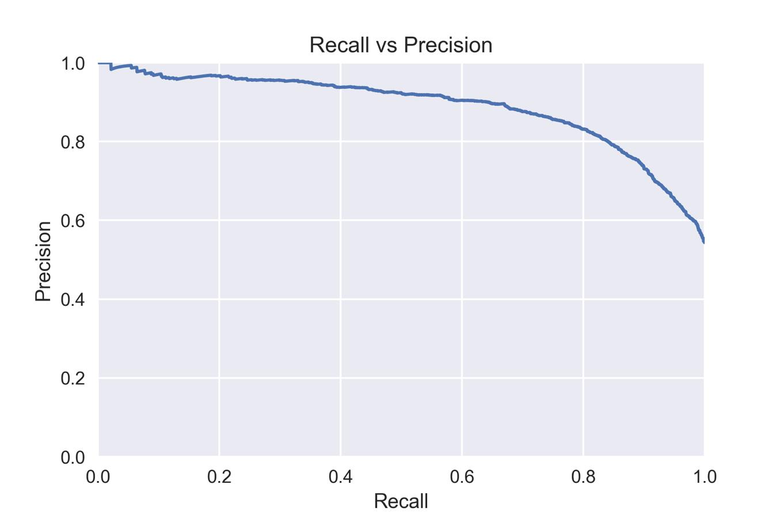 Recall vs precision