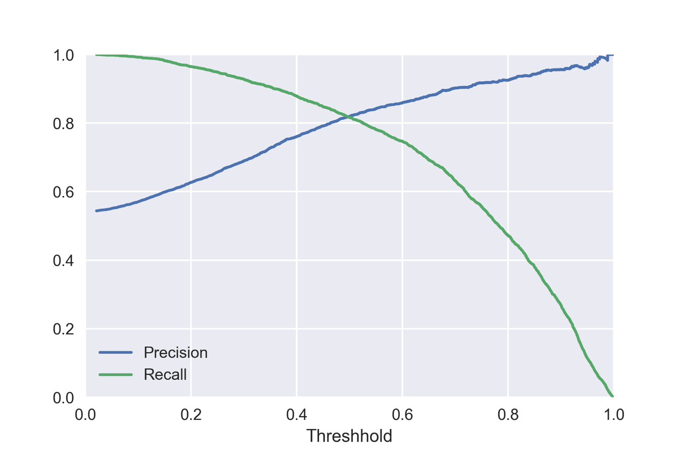 Threshold vs precision recall